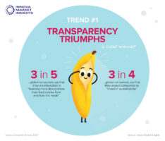 Trend focus: Creating product transparency rises to the top of the agenda