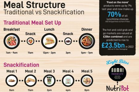 Rise of snackification shows key shift in consumer habits